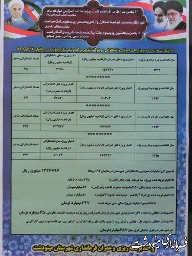 خدمات دولت تدبیر و امید در شهرستان مینودشت